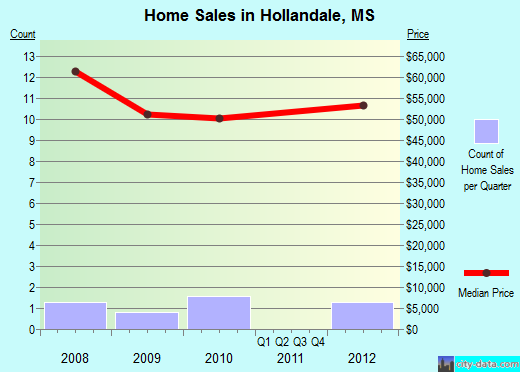 Hollandale,MS real estate house value index trend