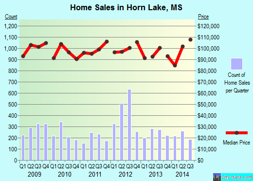Horn Lake,MS real estate house value index trend