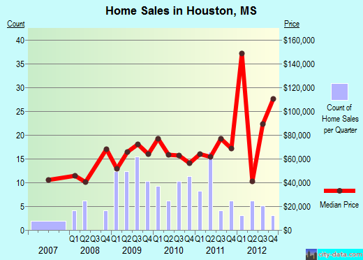 Houston,MS real estate house value index trend