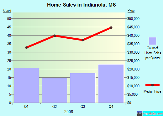 Indianola,MS real estate house value index trend