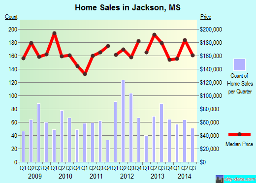 Jackson,MS real estate house value index trend