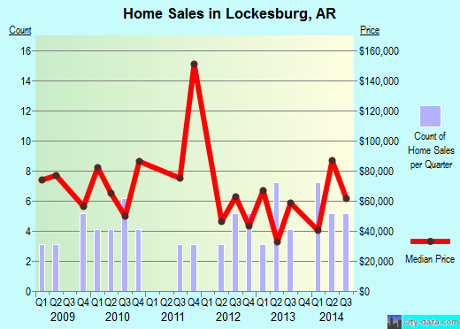 Lockesburg,AR real estate house value index trend
