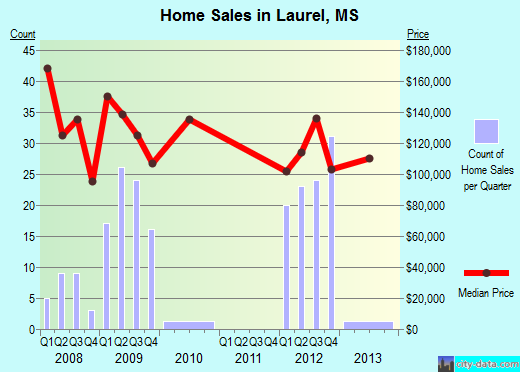 Laurel,MS real estate house value index trend
