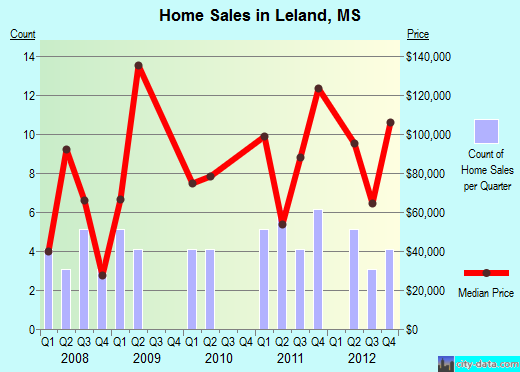 Leland,MS real estate house value index trend