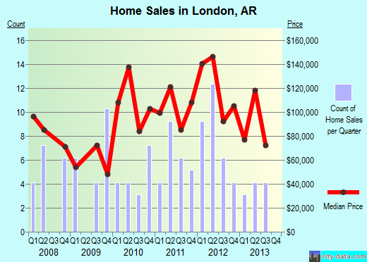 London,AR real estate house value index trend