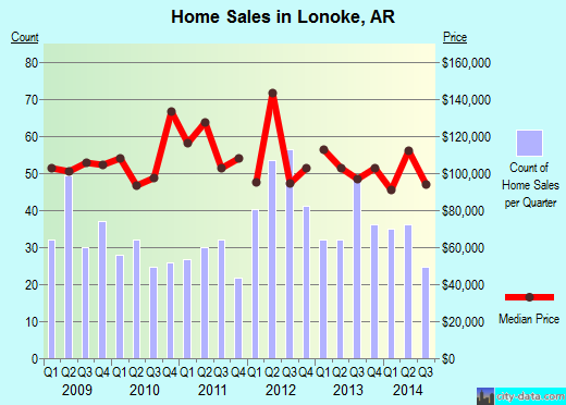 Lonoke,AR real estate house value index trend