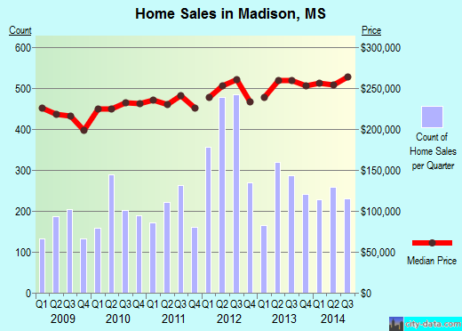 Madison,MS real estate house value index trend