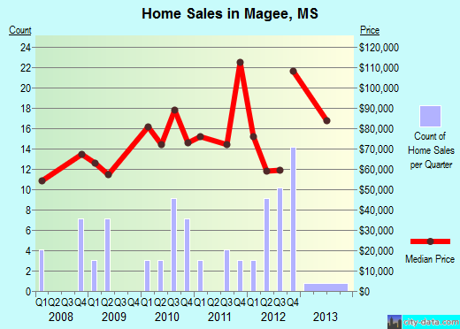 Magee,MS real estate house value index trend