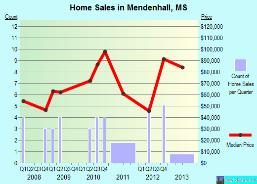 Mendenhall,MS index of house prices
