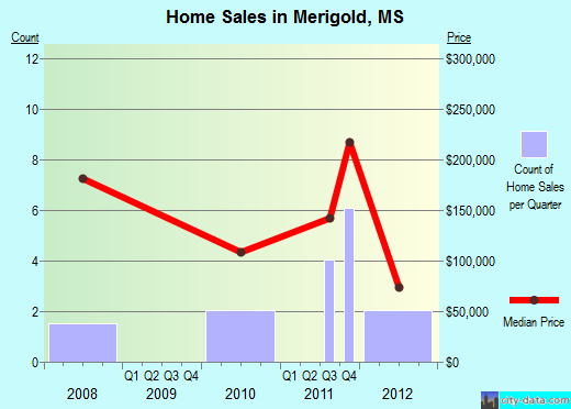 Merigold,MS real estate house value index trend