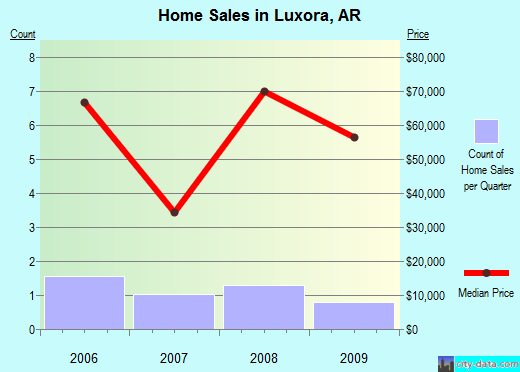 Luxora,AR real estate house value index trend