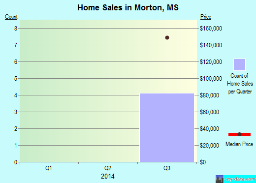 Morton,MS index of house prices