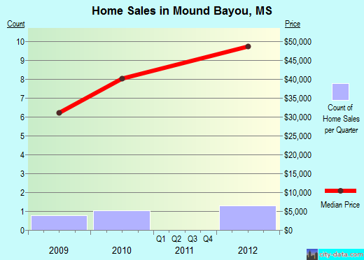 Mound Bayou,MS real estate house value index trend