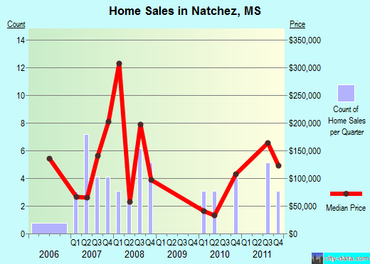 Natchez,MS real estate house value index trend