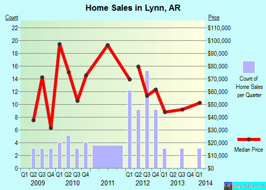 Lynn,AR real estate house value index trend