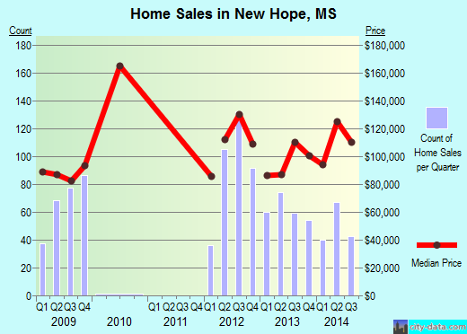 New Hope,MS real estate house value index trend