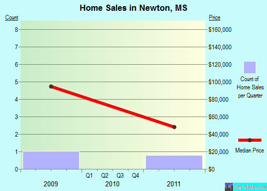 Newton,MS real estate house value index trend