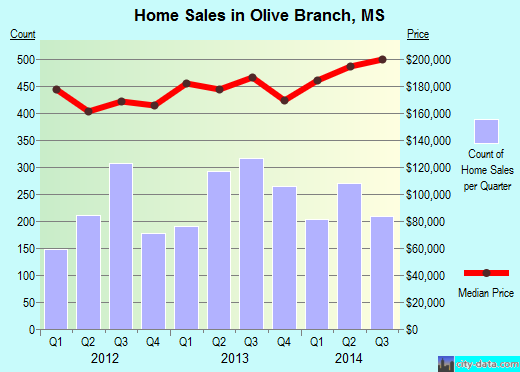 Olive Branch,MS real estate house value index trend