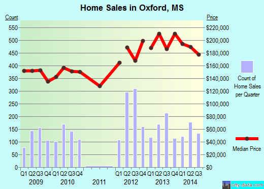 Oxford,MS real estate house value index trend