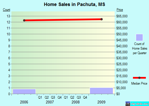 Pachuta,MS real estate house value index trend