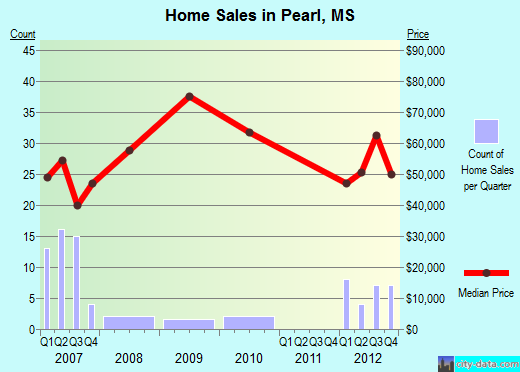 Pearl,MS real estate house value index trend