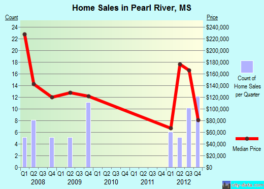 Pearl River,MS real estate house value index trend