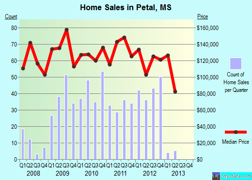 Petal,MS real estate house value index trend