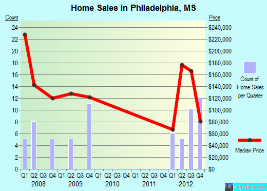 Philadelphia,MS real estate house value index trend