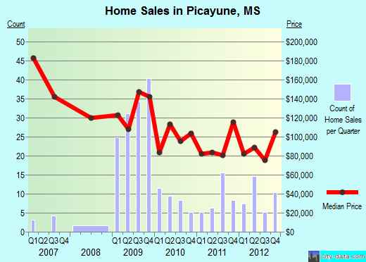 Picayune,MS real estate house value index trend