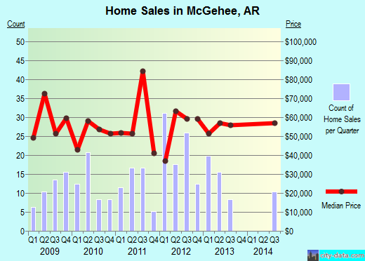 McGehee,AR real estate house value index trend