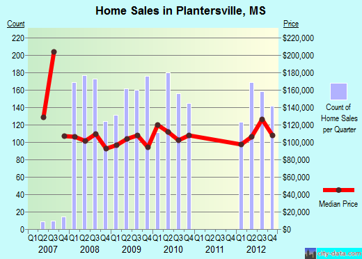 Plantersville,MS real estate house value index trend