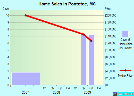 Pontotoc,MS real estate house value index trend
