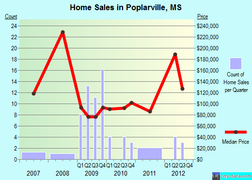 Poplarville,MS real estate house value index trend