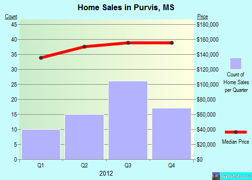 Purvis,MS index of house prices