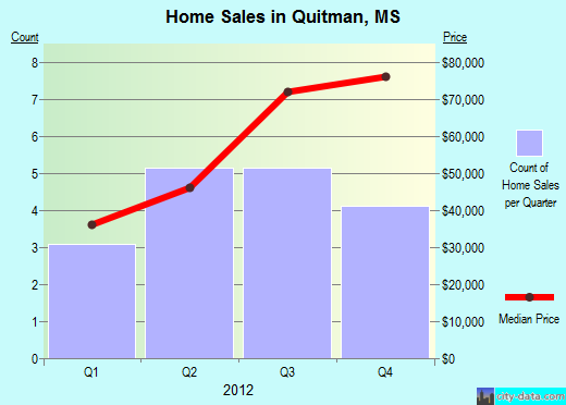 Quitman,MS real estate house value index trend