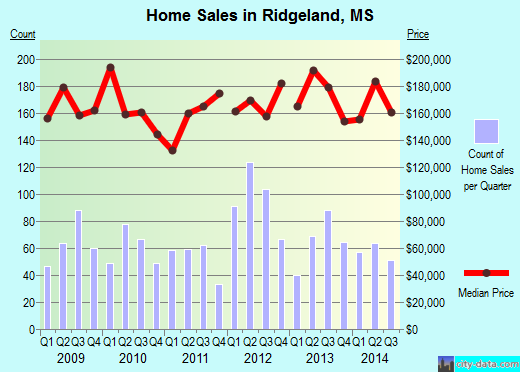 Ridgeland,MS real estate house value index trend
