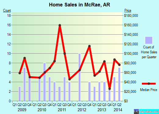 McRae,AR real estate house value index trend