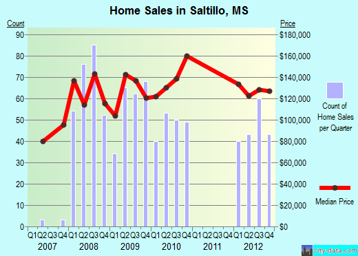 Saltillo,MS real estate house value index trend