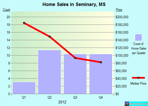 Seminary,MS real estate house value index trend