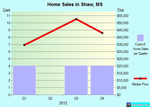 Shaw,MS real estate house value index trend