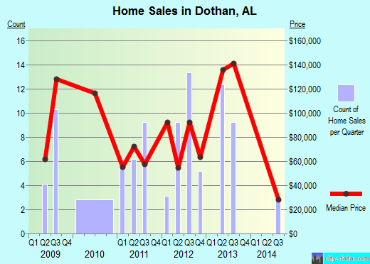 Dothan,AL real estate house value index trend