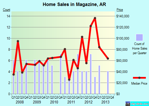 Magazine,AR real estate house value index trend