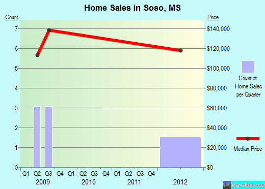 Soso,MS real estate house value index trend