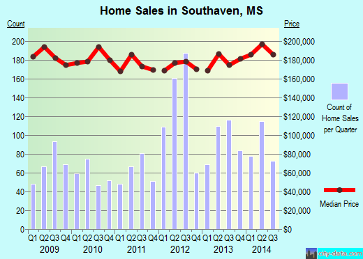 Southaven,MS real estate house value index trend