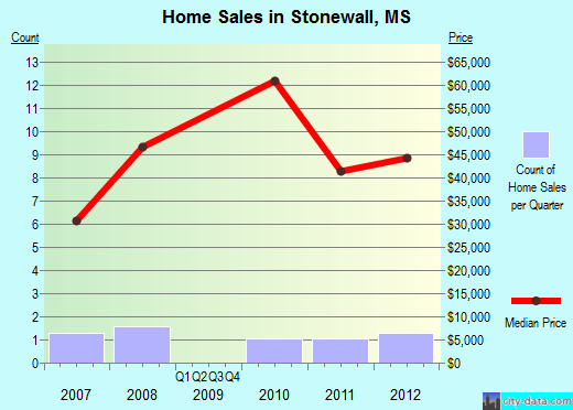 Stonewall,MS real estate house value index trend