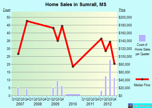Sumrall,MS real estate house value index trend