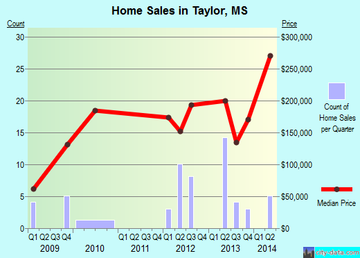 Taylor,MS real estate house value index trend