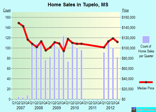 Tupelo,MS real estate house value index trend