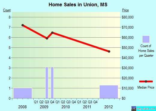 Union,MS real estate house value index trend