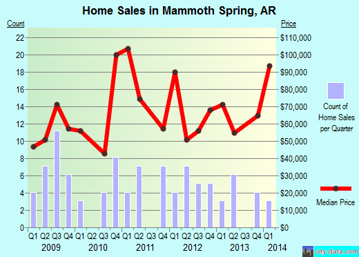 Mammoth Spring,AR real estate house value index trend
